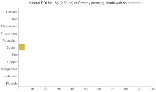 Mineral RDI for 15 grams of Creamy dressing, made with sour cream and/or buttermilk and oil, reduced calorie