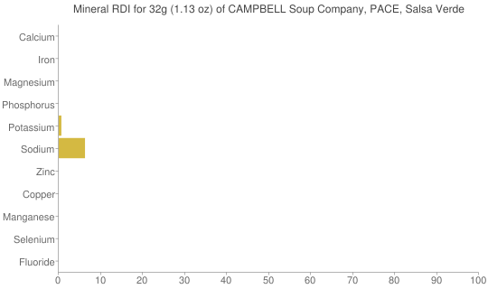 Mineral RDI for 32 grams of CAMPBELL Soup Company, PACE, Salsa Verde