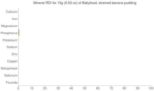 Mineral RDI for 15 grams of Babyfood, strained banana pudding