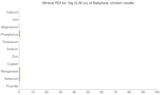 Mineral RDI for 16 grams of Babyfood, chicken noodle