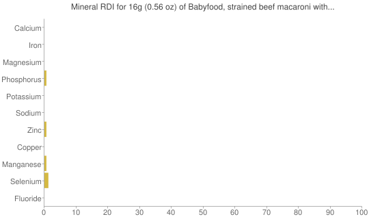 Mineral RDI for 16 grams of Babyfood, strained beef macaroni with tomato