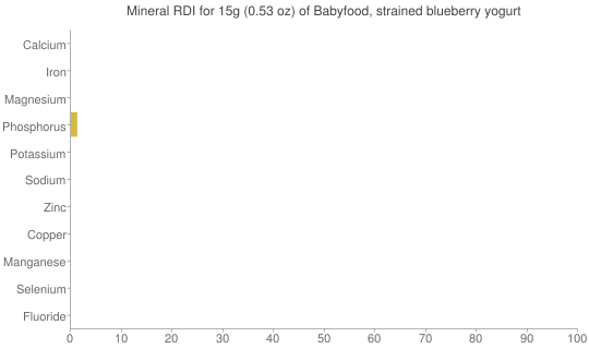 Mineral RDI for 15 grams of Babyfood, strained blueberry yogurt