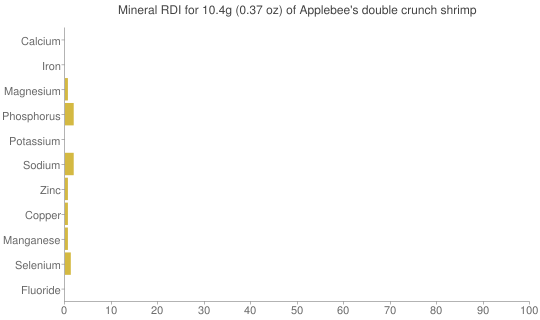 Mineral RDI for 10.4 grams of Applebee's double crunch shrimp