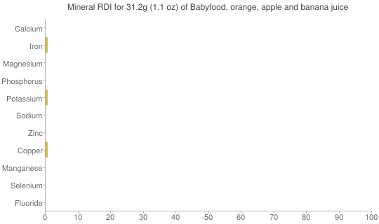 Mineral RDI for 31.2 grams of Babyfood, orange, apple and banana juice