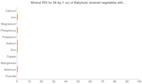 Mineral RDI for 28.4 grams of Babyfood, strained vegetables with dumplings and beef