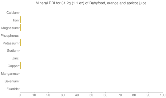 Mineral RDI for 31.2 grams of Babyfood, orange and apricot juice