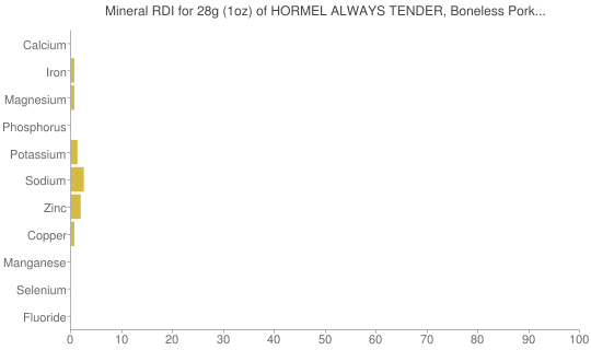 Mineral RDI for 28 grams of HORMEL ALWAYS TENDER, Boneless Pork Loin, Fresh Pork