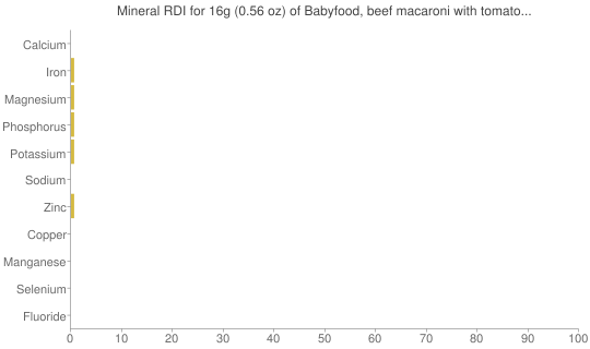 Mineral RDI for 16 grams of Babyfood, beef macaroni with tomato sauce