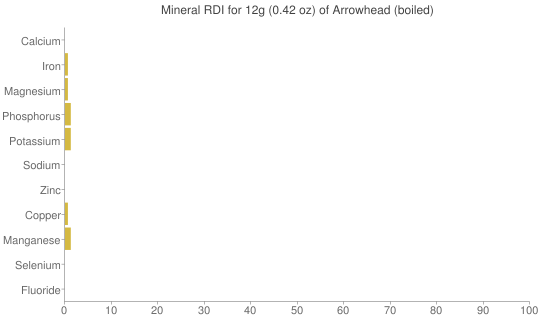 Mineral RDI for 12 grams of Arrowhead (boiled)