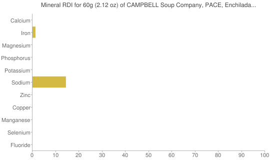 Mineral RDI for 60 grams of CAMPBELL Soup Company, PACE, Enchilada Sauce