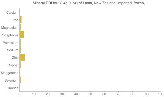 Mineral RDI for 28.4 grams of Lamb, New Zealand, imported, frozen, foreshank, separable lean and fat, raw