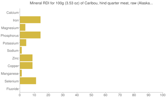 Mineral RDI for 100 grams of Caribou, hind quarter meat, raw (Alaska Native)