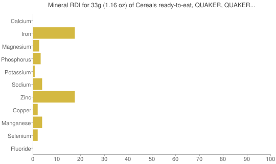 Mineral RDI for 33 grams of Cereals ready-to-eat, QUAKER, QUAKER COCOA BLASTS