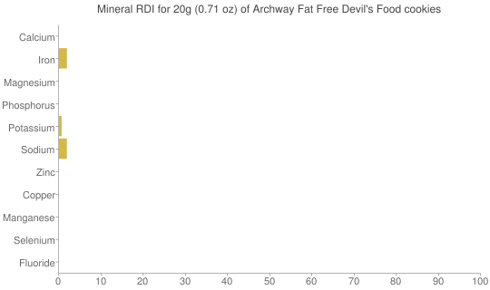 Mineral RDI for 20 grams of Archway Fat Free Devil's Food cookies