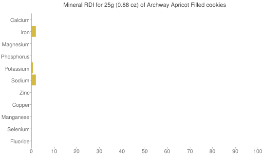 Mineral RDI for 25 grams of Archway Apricot Filled cookies