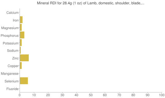 "Mineral RDI for 28.4 grams of Lamb, domestic, shoulder, blade, separable lean only, trimmed to 1/4"" fat, choice, raw"
