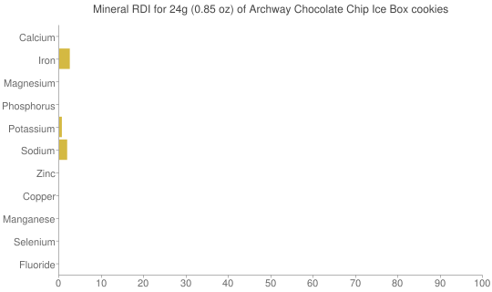 Mineral RDI for 24 grams of Archway Chocolate Chip Ice Box cookies