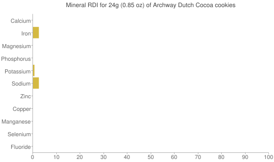 Mineral RDI for 24 grams of Archway Dutch Cocoa cookies