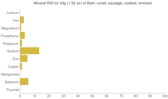Mineral RDI for 43 grams of Beef, cured, sausage, cooked, smoked
