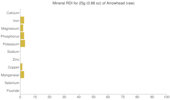 Mineral RDI for 25 grams of Arrowhead (raw)