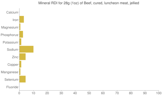 Mineral RDI for 28 grams of Beef, cured, luncheon meat, jellied