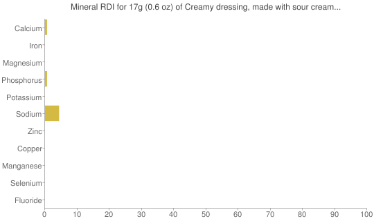 Mineral RDI for 17 grams of Creamy dressing, made with sour cream and/or buttermilk and oil, reduced calorie, fat-free