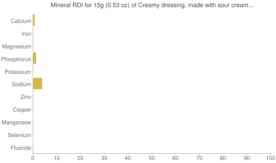Mineral RDI for 15 grams of Creamy dressing, made with sour cream and/or buttermilk and oil, reduced calorie, cholesterol-free