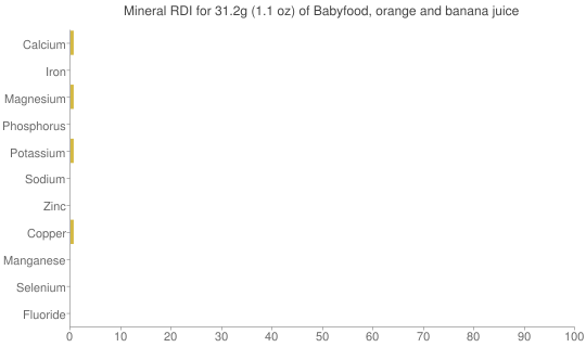 Mineral RDI for 31.2 grams of Babyfood, orange and banana juice