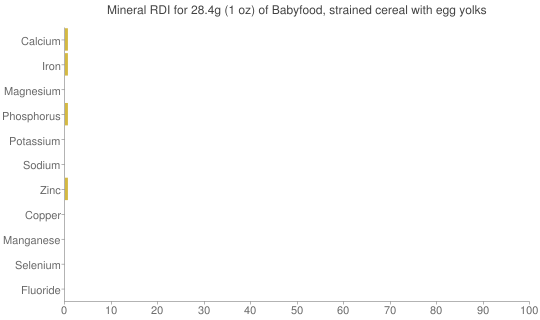 Mineral RDI for 28.4 grams of Babyfood, strained cereal with egg yolks