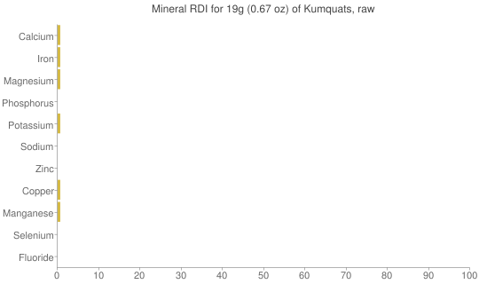 Mineral RDI for 19 grams of Kumquats, raw