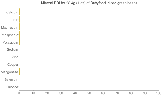 Mineral RDI for 28.4 grams of Babyfood, diced grean beans