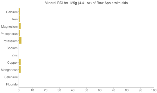 Mineral RDI for 125 grams of Raw Apple with skin