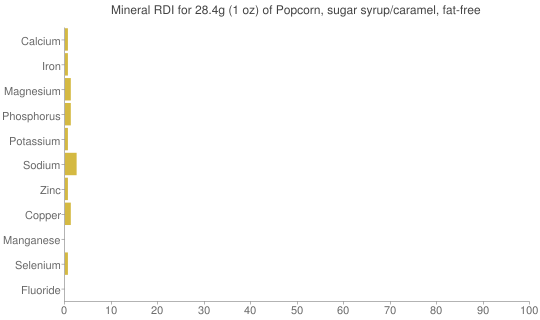 Mineral RDI for 28.4 grams of Popcorn, sugar syrup/caramel, fat-free
