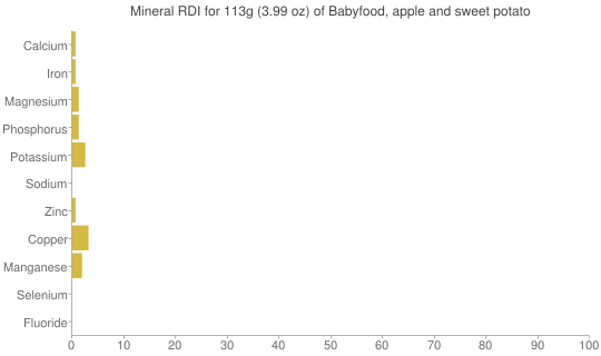 Mineral RDI for 113 grams of Babyfood, apple and sweet potato