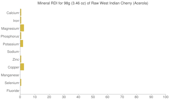 Mineral RDI for 98 grams of Raw West Indian Cherry (Acerola)