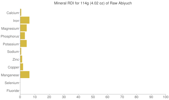 Mineral RDI for 114 grams of Raw Abiyuch