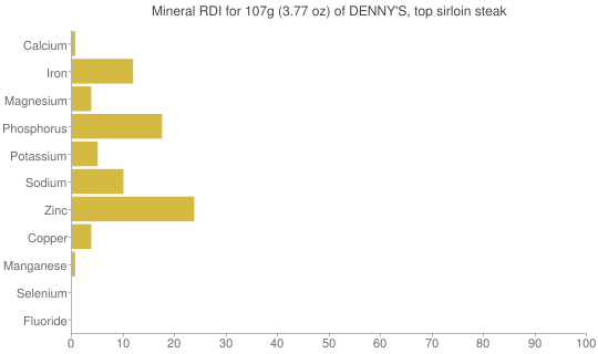 Mineral RDI for 107 grams of DENNY'S, top sirloin steak