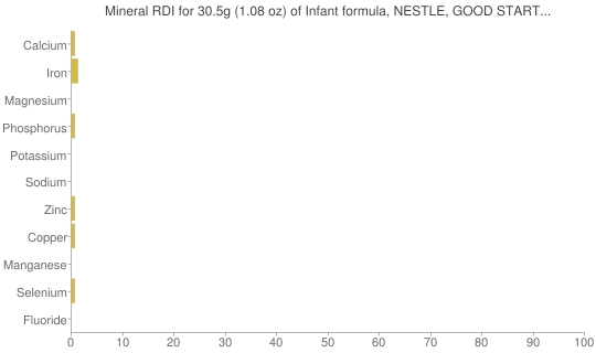 Mineral RDI for 30.5 grams of Infant formula, NESTLE, GOOD START SUPREME, with iron, DHA and ARA, ready-to-feed