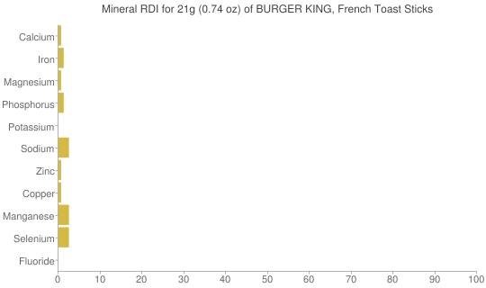 Mineral RDI for 21 grams of BURGER KING, French Toast Sticks