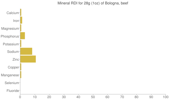 Mineral RDI for 28 grams of Bologna, beef