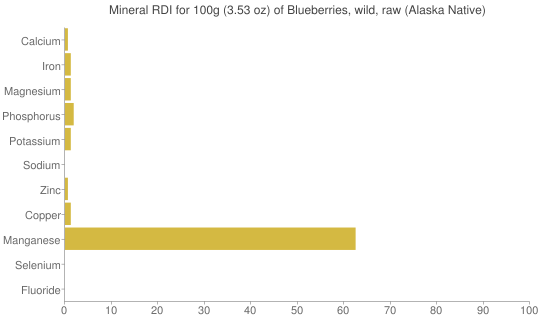 Mineral RDI for 100 grams of Blueberries, wild, raw (Alaska Native)