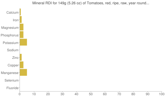 Mineral RDI for 149 grams of Tomatoes, red, ripe, raw, year round average