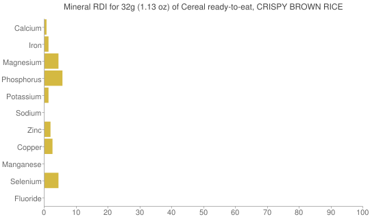 Mineral RDI for 32 grams of Cereal ready-to-eat, CRISPY BROWN RICE