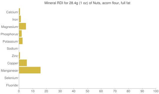 Mineral RDI for 28.4 grams of Nuts, acorn flour, full fat