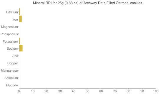 Mineral RDI for 25 grams of Archway Date Filled Oatmeal cookies
