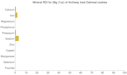 Mineral RDI for 28 grams of Archway Iced Oatmeal cookies