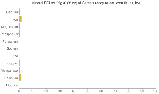 Mineral RDI for 25 grams of Cereals ready-to-eat, corn flakes, low sodium