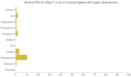 Mineral RDI for 204 grams of Canned Apples with sugar (drained and unheated)