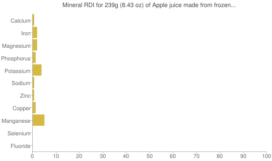 Mineral RDI for 239 grams of Apple juice made from frozen concentrate, no sugar added, with ascorbic acid