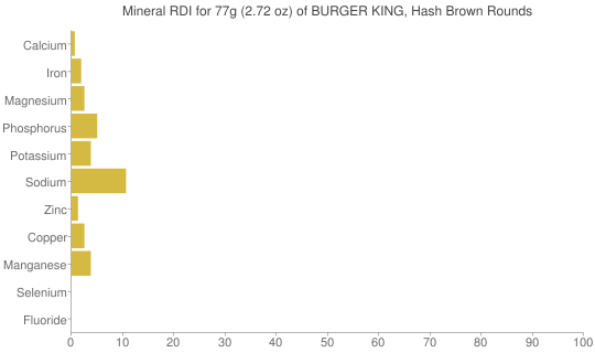 Mineral RDI for 77 grams of BURGER KING, Hash Brown Rounds